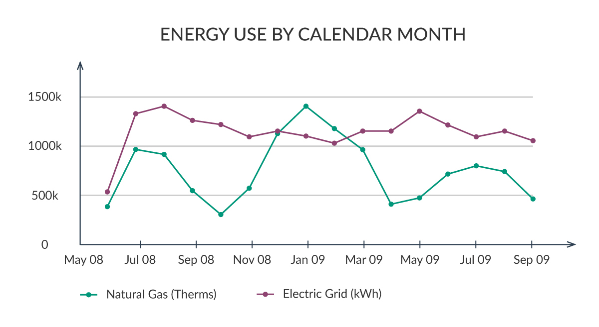 energy analysis report